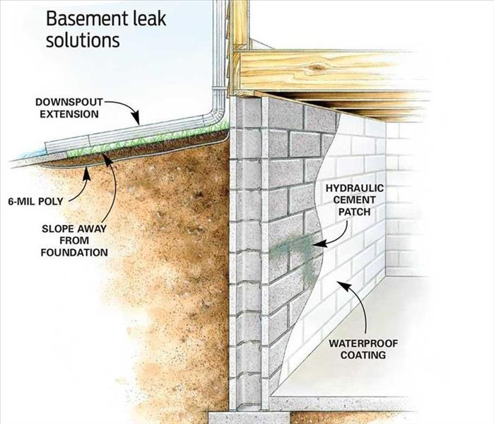 Water Damage Basement Water issues, Sump Pump malfunctions, and water damage
